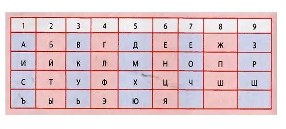 Нумерология по имени фамилии отчеству