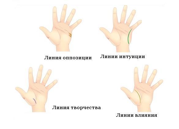Знаки на руке