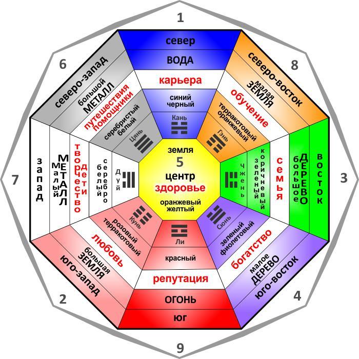 Как правильно составить квадрат желаний