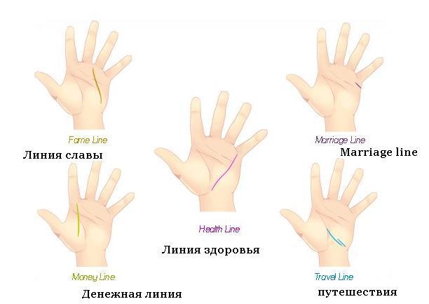 Линии событий на руке