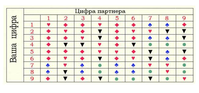 совместимость в любви таблица
