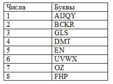 Ведическая нумерология таблица