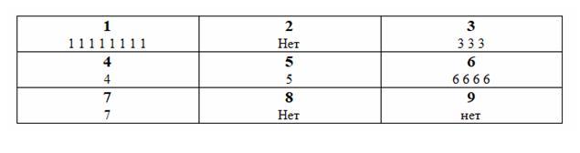 Кармическое число значение букв